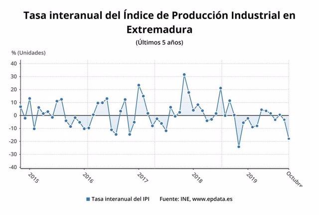 Evolución de la producción industrial en Extremadura