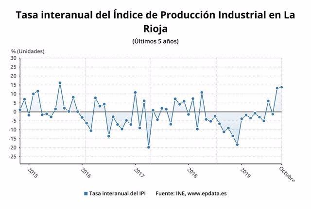 La evolución de la producción industrial en La Rioja, según los datos del INE