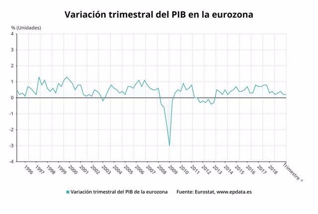 Variació trimestral del PIB a l'eurozona fins el tercer trimestre del 2019 (Eurostat)