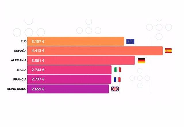 Descuentos que realizaron los concesionarios de los principales mercados europeos en 2018