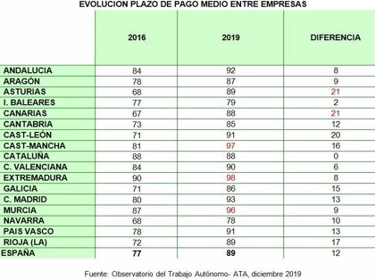 Las empresas de Extremadura tardan 98 días de media en pagar sus facturas, el mayor periodo de España