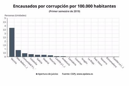 CyL es la octava CCAA con más procedimientos por corrupción abiertos en el primer trimestre de 2019