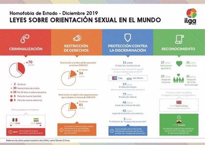 """Al menos 70 países de la ONU """"aún criminalizan"""" las relaciones entre personas del mismo sexo, según un estudio"""