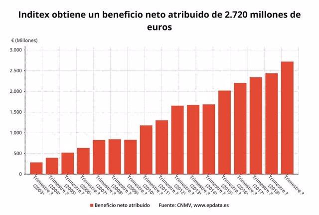 Beneficio neto de Inditex até o terceiro trimestre de 2019 (CNMV)