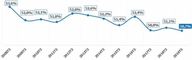 Evolución de la tasa de actividad en Asturias según Randstad.