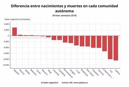 Caen un 7,4% los nacimientos en Cantabria en el primer semestre