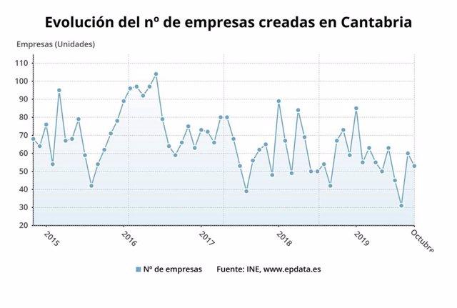 Evolución de empresas creadas en Cantabria