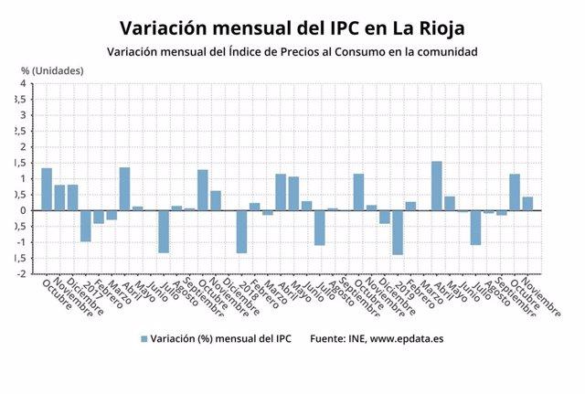 Los precios subieron un 0,4% en La Rioja en noviembre, según el INE.
