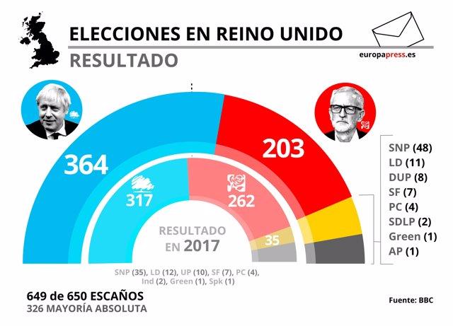 Gráfico con el resultado de las elecciones en Reino Unido