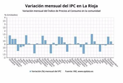 Los precios subieron un 0,4% en noviembre en La Rioja y la tasa interanual sube al 0,7%