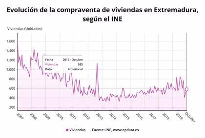 La compraventa de viviendas baja en Extremadura en octubre un 4,9%, hasta sumar las 585 operaciones