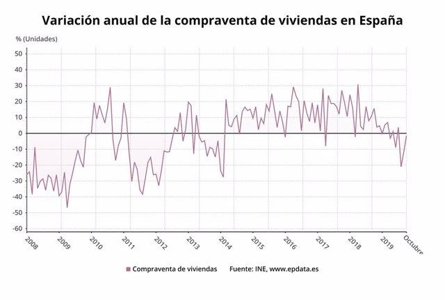 Variació anual de la compravenda d'habitatges a Espanya fins l'octubre del 2019 (INE)