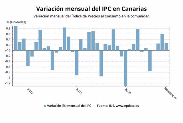 Variación mensual del Índice de Precios al Consumo en Canarias