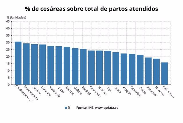 Porcentaje de partos por cesáreas por CCAA