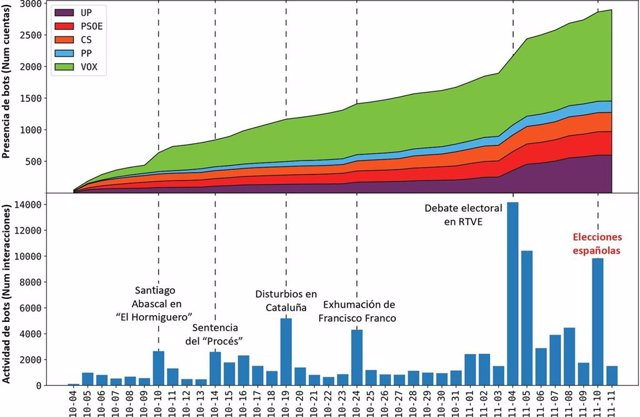 [Comunicacionumu] Investigadores De La Umu Detectan 27.000 Cuentas En Twitter Manejadas Mediante Software En Las Elecciones Generales Del 10N