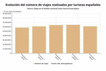 Los españoles viajaron un 5,4% menos en el tercer trimestre, tras la quiebra de Thomas Cook
