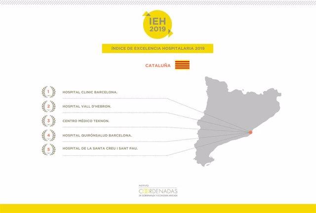 Gràfic de l'Índex d'Excel·lència Hospitalària 2019 sobre Catalunya de l'Instituto Coordenadas