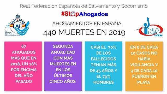 Datos de muertes por ahogamiento en espacios acuáticos españoles en 2019