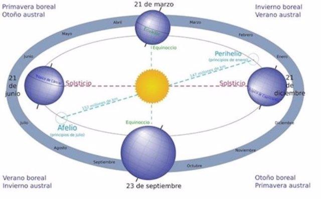 Viaje de la Tierra alrededor del Sol