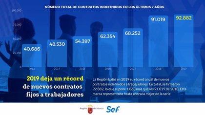 La Región batió en 2019 su récord de nuevos contratos fijos, con casi 93.000