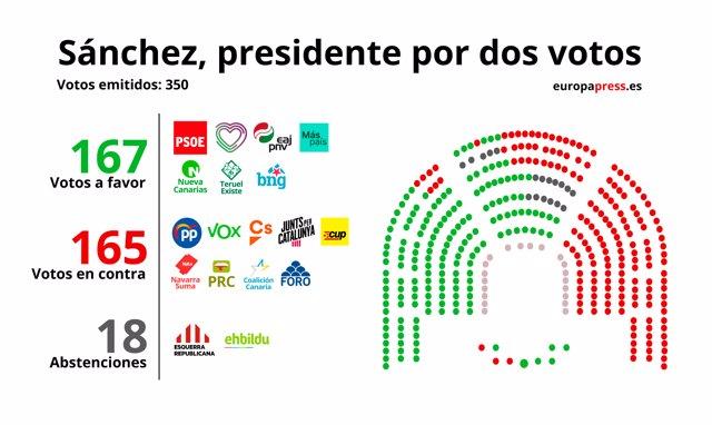 Gráfico de la investidura de Sánchez