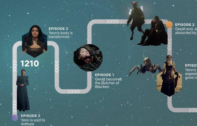 Timeline de The Witcher