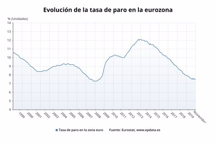 El paro de la eurozona se mantiene en el 7,5%, frente al 14,1% de España