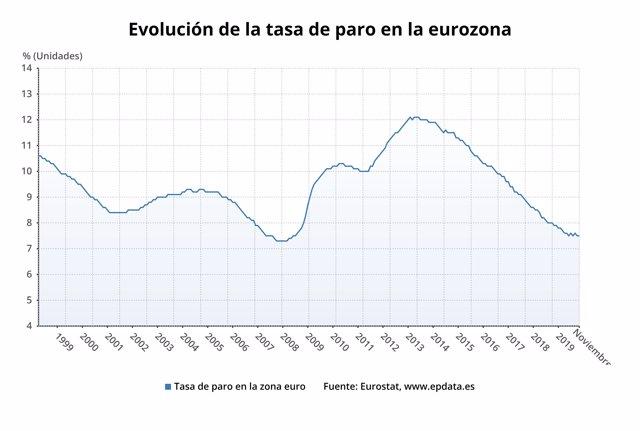 Evolución del paro de la eurozona hasta noviembre de 2019