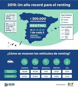COMUNICADO: Los híbridos, los vehículos que más crecieron en el sector del renti