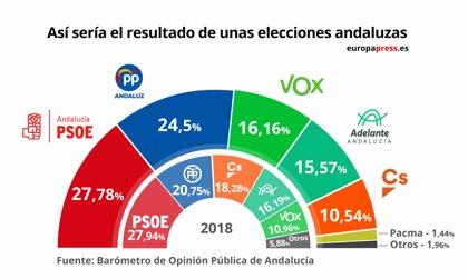 PSOE-A ganaría las autonómicas y la suma de PP-A, Vox y Cs superaría al bloque de izquierdas, según el Centra