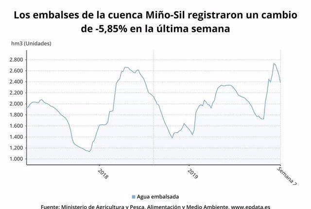 Situación dos encoros da conca Miño Sil na segunda semana do ano 2020