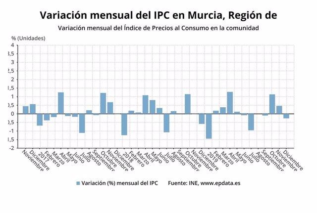 Variación mensual del Índice de Precios al Consumo en la Región en diciembre de 2019