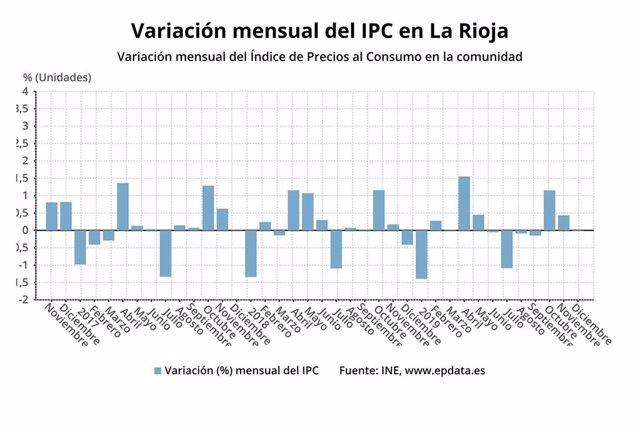 Variación Mensual del IPC en La Rioja