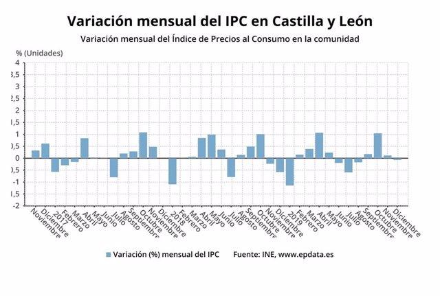 Gráfico de elaboración propia sobre la evolución del IPC en diciembre de 2019