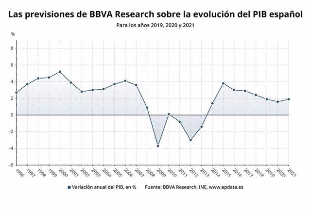 Evolución y previsiones sobre el PIB de España del BBVA para 2019, 2020 y 2021 (BBVA Research)