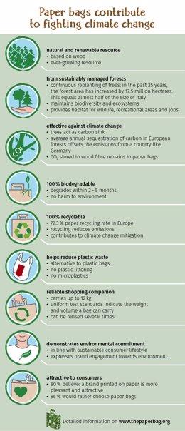 Infografía resumen cómo las bolsas de papel ayudan a frenar el cambio climático