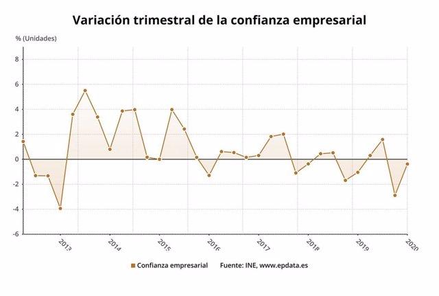 Variación trimestral de la confianza empresarial hasta el primer trimestre de 2020 (INE)