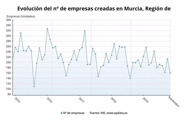 Evolución del número de empresas creadas en Murcia en noviembre