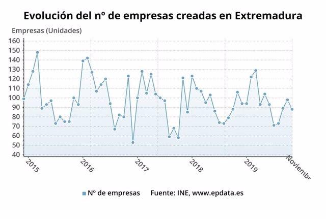 Evolución del número de empresas creadas en Extremadura hasta noviembre de 2019
