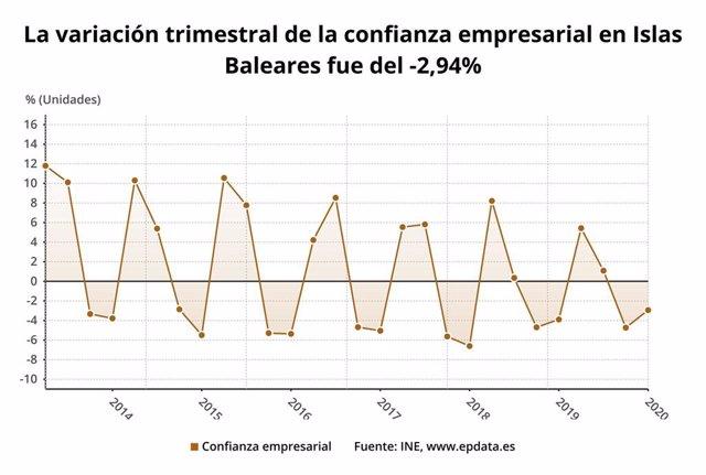 Variación trimestral de la confianza empresarial en Baleares.
