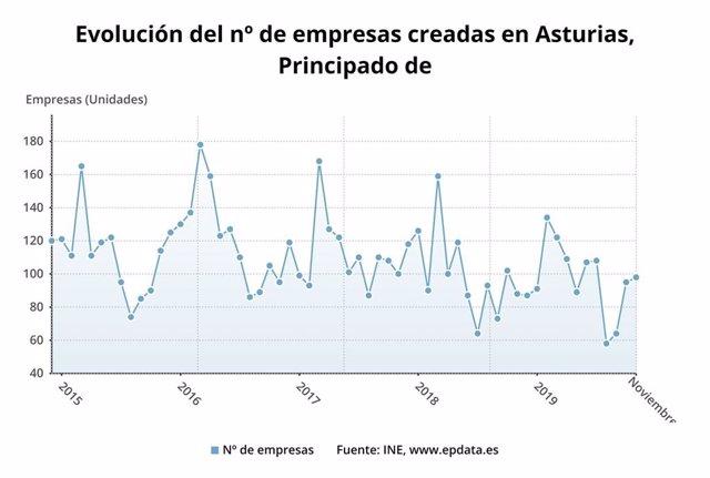Evolución del número de empresas creadas en Asturias hasta noviembre de 2019.