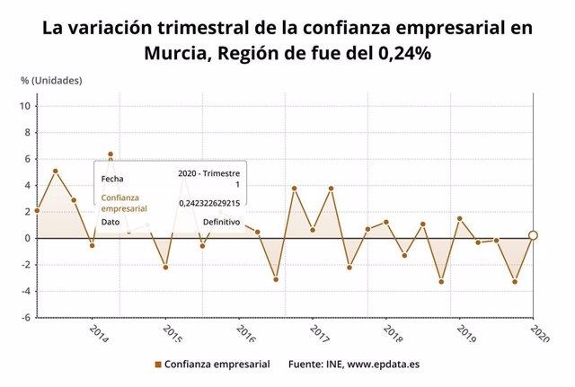 La variación trimestral de la confianza empresarial en Murcia fue del 0,24% en el primer trimestre de 2020