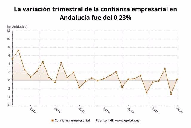 La variación trimestral de la confianza empresarial en Andalucía en el primer trimestre de 2020
