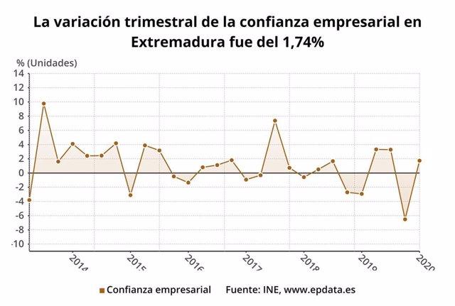 Gráfico sobre la variación trimestral de la confianza empresarial en Extremadura en el primer trimestre de 2020