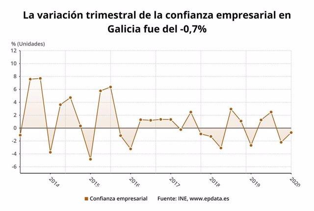 La variación trimestral de la confianza empresarial en Galicia fue del -0,7%