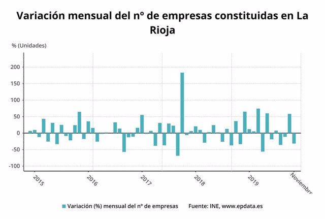 La Rioja registró 26 nuevas sociedades mercantiles en noviembre, un 30% más