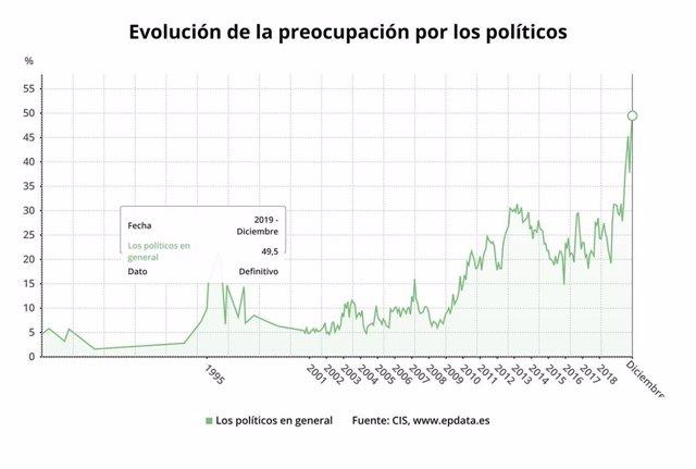 Evolución de la preocupación por la clase política (CIS)