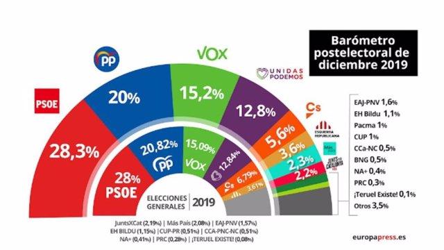 El Barómetro de diciembre del Centro de Investigaciones Sociológicas es el primero con estimación de voto desde las elecciones generales del pasado 10 de noviembre.