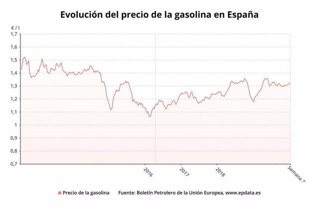 Evolución del precio de la gasolina en España hasta la semana 3 de 2020 (Boletín petrolero de la UE)