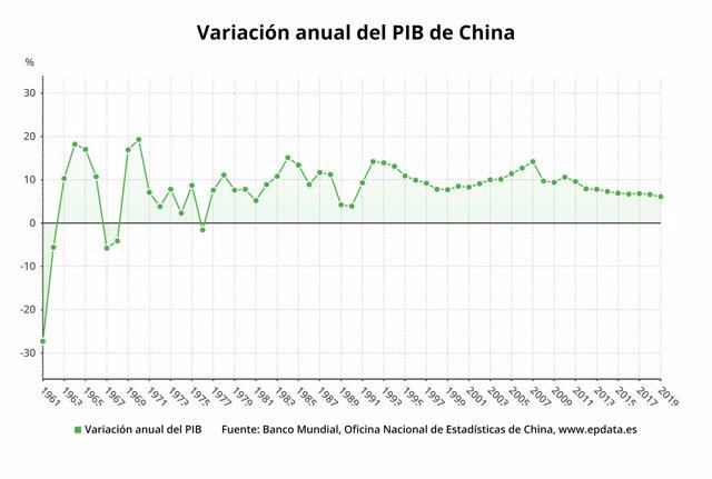 Variación anual del PIB de China hasta 2019